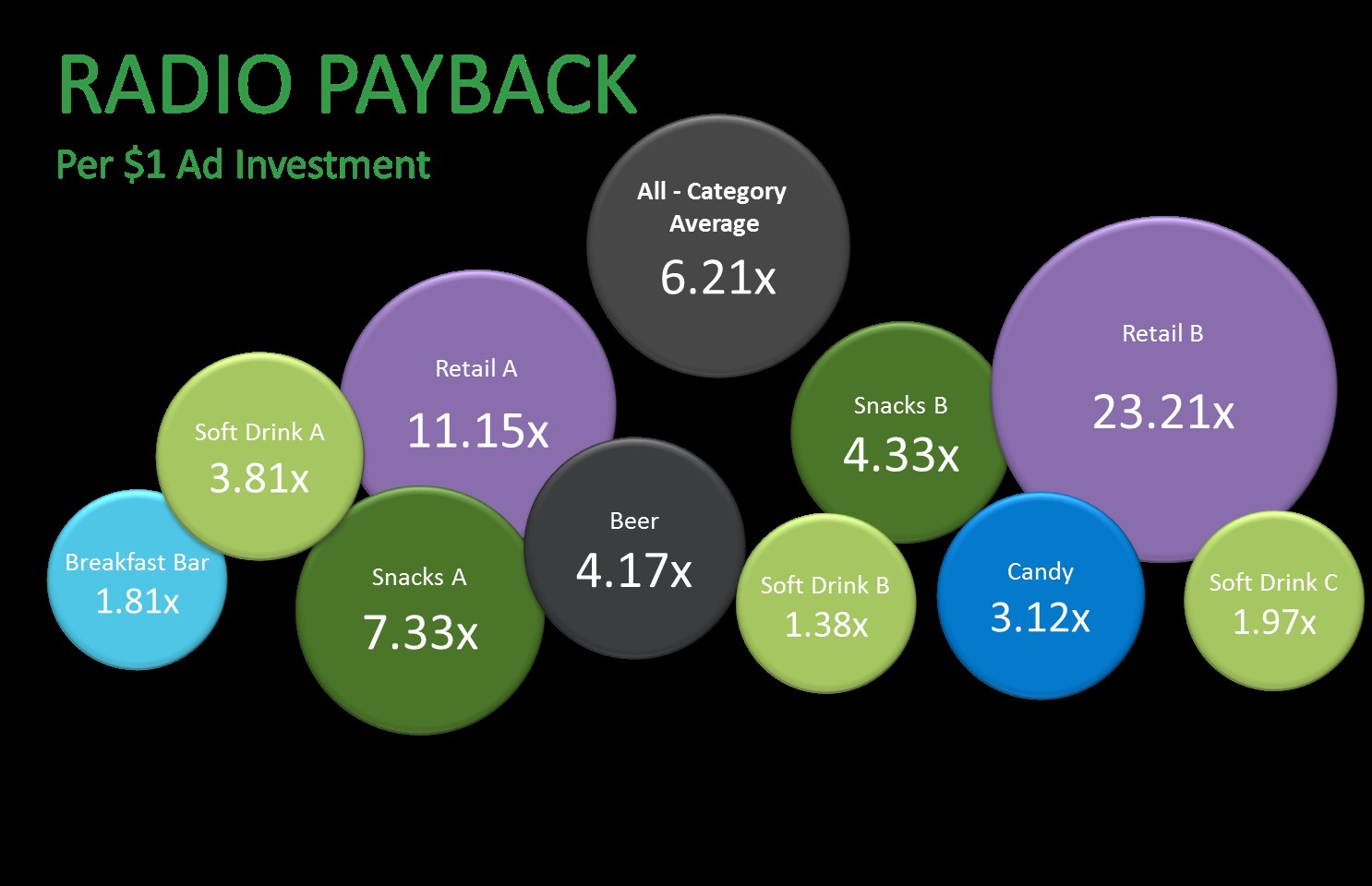 5fbfff9b7bb8 Figure 1.The average return on investment across various categories of  products/services surveyed.